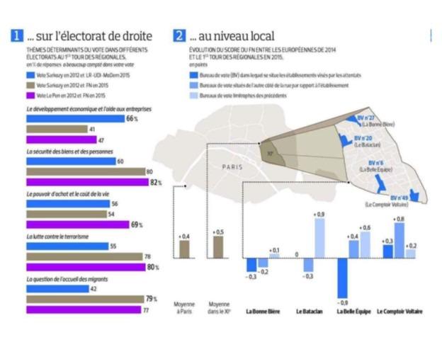 Image élections régionales article Figaro - 1