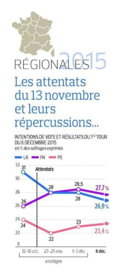 Image élections régionales article Figaro - 2