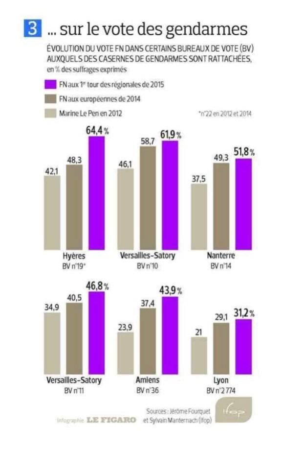 Image élections régionales article Figaro - 3
