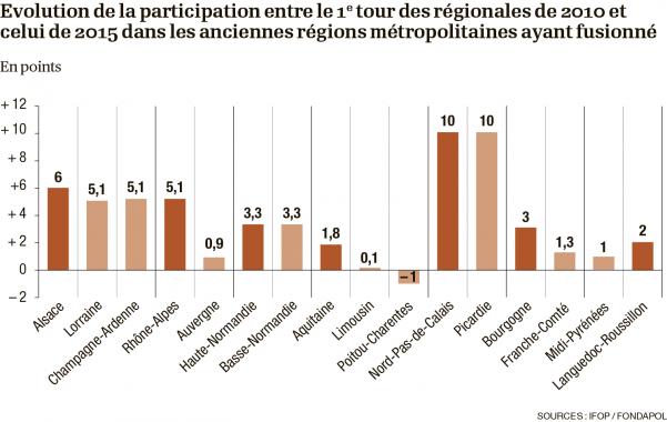 infographie-participation-regionales_1